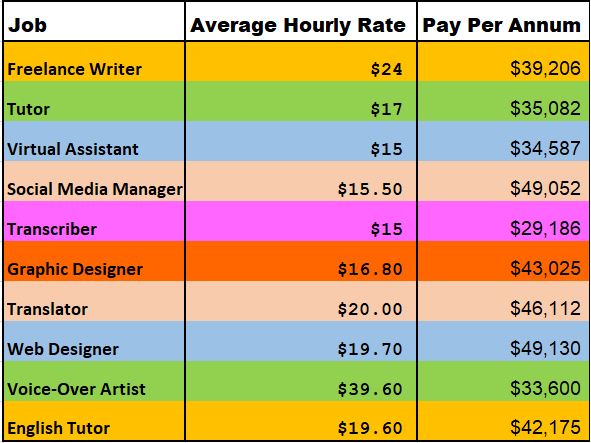 work from home jobs payscale